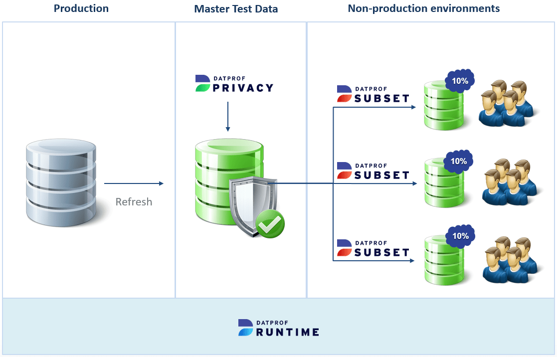 Test Data Management Architecture