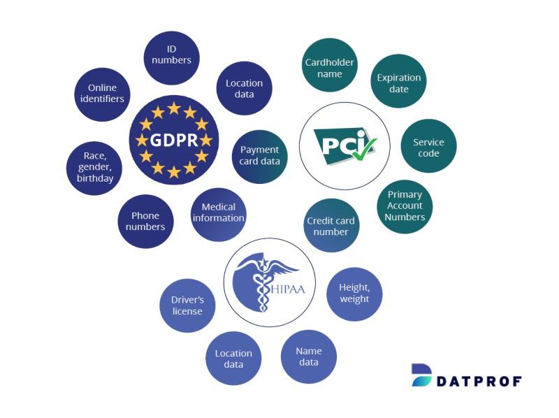 Data classification for GDPR, PCI & HIPAA Compliancy