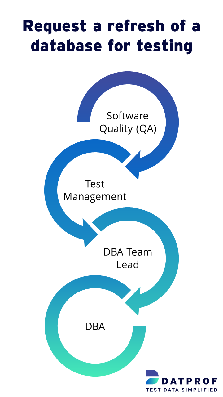 Test Data Process