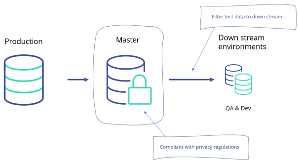 Test data architecture