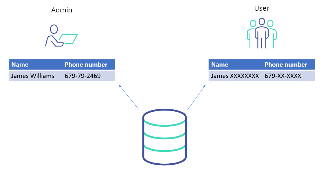 dynamic data masking