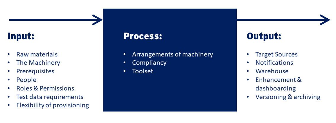 Test data proccessing model